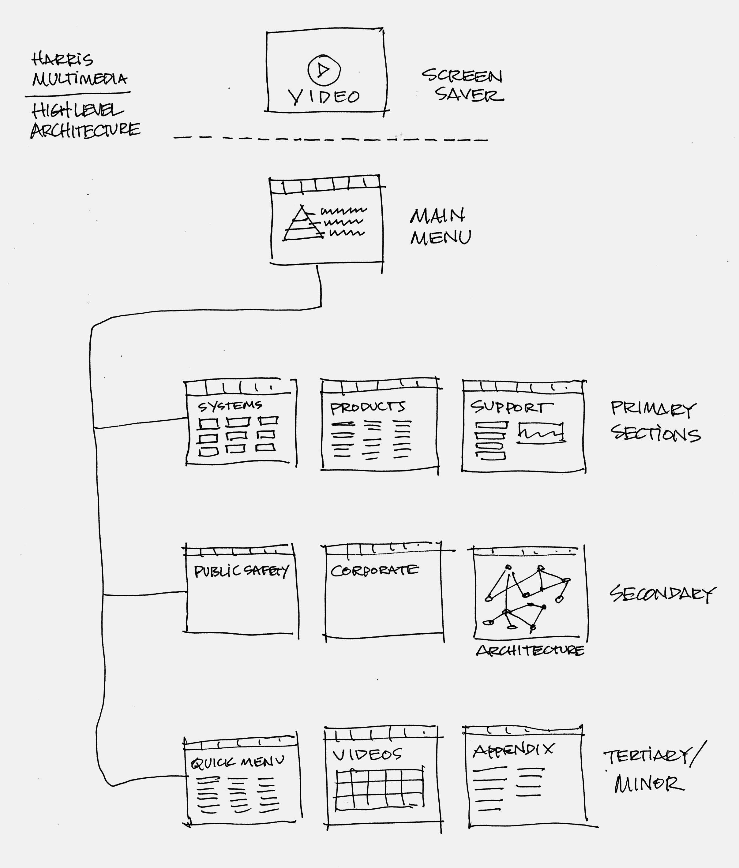 Harris Tradeshow Interface Planning Sketch