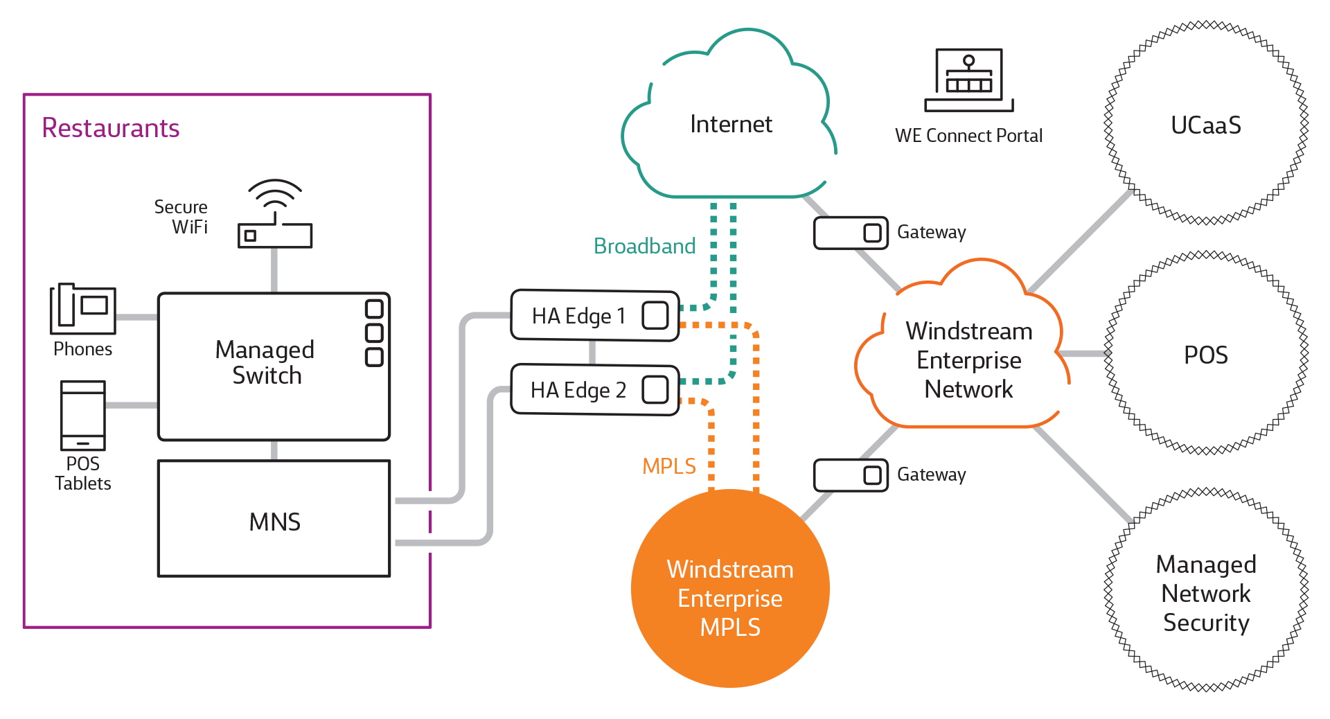 Windstream Marcom Diagrams